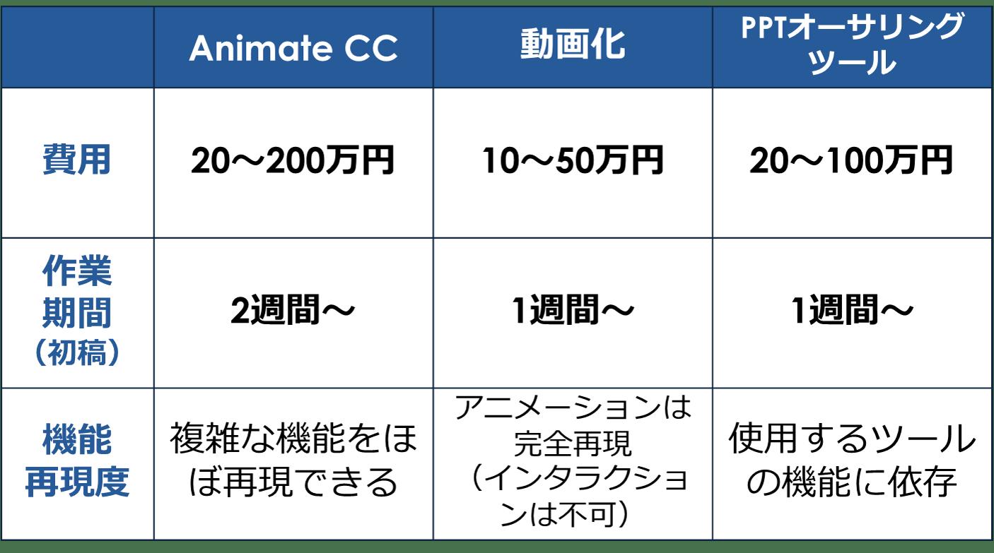 Flash のHTML5 移行・変換