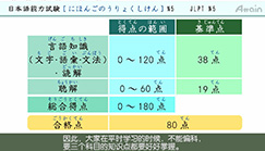 Udemy「オンライン日本語 JLPT N5 完全解説ドリル中国語字幕版」eラーニング教材